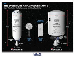Infografika, na ktré firma ULA představuje výhody chystaného horního stupně Centaur 5