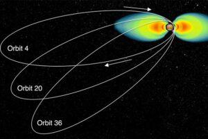 Přirozená změna oběžné dráhy sondy Juno - vlivem nesymetrického gravitačního pole planety se nejnižší bod její dráhy posouvá k severu.