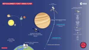 Prlet BepiColombo kolem Venuše