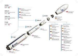 Na vývoji rakety Vega-C se podílí celá řada evropských firem z různých států.