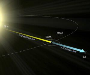 Cíl cesty JWST vede až do L2