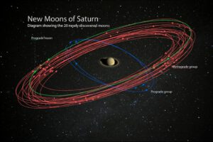 Oběžné dráhy 20 nejnověji objevených měsíců Saturnu.