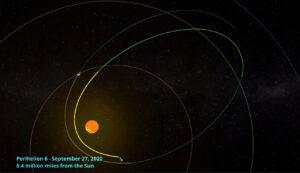 Oběžná dráha sondy Parker Solar Probe.