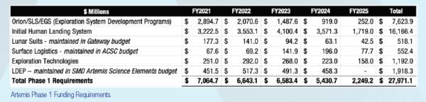 Požadované roční rozpočty pro financování přistání na Měsíci v roce 2024