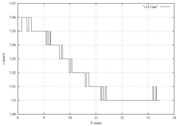 Graf zobrazující rychlost v průběhu doby funkce horního stupně AVUM při dnešním ranním neúspěšném startu nosné rakety Vega VV17.