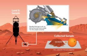 Proces fungování zařízení PlanetVac. Při aktuální zkoušce však bude odběrný kontejner výrazně dál.
