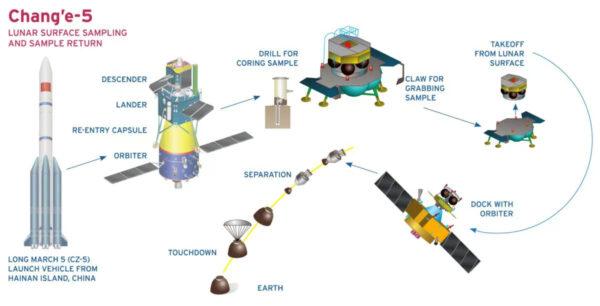 Infografika zobrazujúca priebeh misie