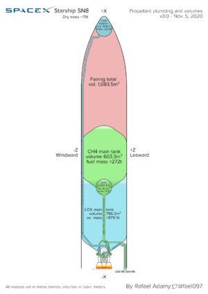 Diagram zobrazující rozložení nádrží a potrubí v prototypu Starship SN8.
