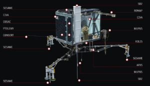 Popis vybavení modulu Philae