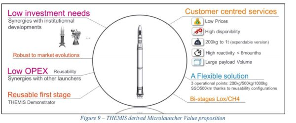 Mohla by vzniknout také malá varianta částečně opětovně použitelné rakety. Její předností by měla být nízká cena a variabilita přesně na míru zákazníka.