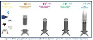 Ilustrativní ukázka všech plánovaných prototypů Themis.
