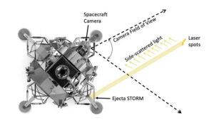 Čtyři lasery přístroje Ejecta STORM mají měřit velikost prachových částic, jejich rychlost, rozložení a další faktory.