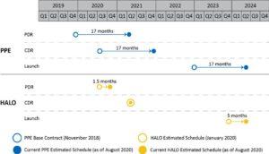 Časový skluz přezkumů PDR, CDR a očekávaného data startu v projektech PPE a HALO
