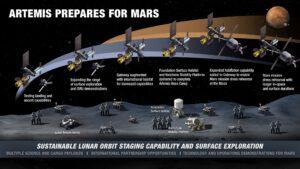 Dlouhodobý plán NASA, ve kterém je zahrnuta už i povrchová základna na Měsíci – Foundation Surface Habitat a pilotovaná výprava k Marsu a přistání na jeho povrchu.