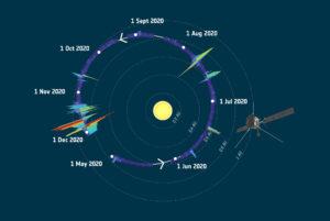 Měření množství prachových částic na téměř celé oběžné dráze.