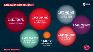 Základní informace o datovém balíku Gaia EDR 3.