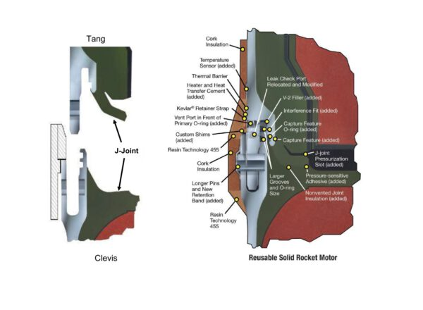Grafika spoje segmentů SRB. Po zapadnutí příchytky do vidlice má J-spoj životnost přibližně 12 měsíců.