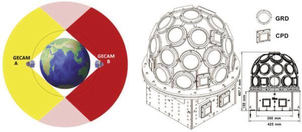 GECAM se skládá ze dvou družic s opačnou orbitální fází, což jim umožní studovat celou oblohu. Každá má detektory gama záření umístěné tak, aby pokryly 180° oblohy a jejich velikost a rozmístění je patrná z obrázku vpravo. Zdroj: https://www.researchgate.net/