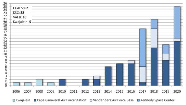 Počet všech startů raket SpaceX v jednotlivých letech podle kosmodromů, ze kterých se start uskutečnil.