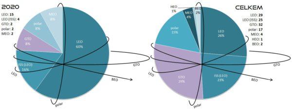 Poměr startů všech raket SpaceX podle cílové oběžné dráhy. Levý graf znázorňuje starty v roce 2020. Pravý graf zobrazuje poměry všech startů v historii SpaceX. V levém a pravém horním rohu jsou pak uvedeny počty startů v absolutních číslech. Vysvětlivky: LEO - Low Earth Orbit (nízká oběžná dráha), polar - polární oběžná dráha, GTO - Geostationary Transfer Orbit (dráha přechodová ke geostacionární), MEO - Medium Eart Orbit (střední oběžná dráha), HEO - High Earth Orbit (vysoká oběžná dráha), BEO - Beyond Earth Orbit (oběžná dráha mimo sféru gravitačního vlivu Země).