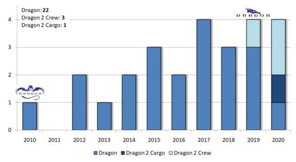 Počty misí všech variant kosmických lodí Dragon v jednotlivých letech.