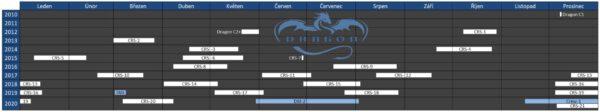 Kalendářní schéma všech misí lodí Dragon s vyznačením data a délky jejich trvání.