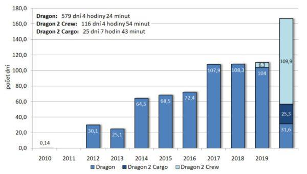 Souhrnný počet dní strávených loděmi Dragon na oběžné dráze v jednotlivých letech.