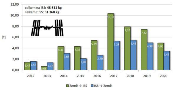 Celková hmotnost nákladu dopravovaného loděmi Dragon na Mezinárodní kosmickou stanici a z ní. Vlevo nahoře je pak uveden souhrn veškerého nákladu dopraveného na stanici i z ní jednotlivými loděmi od roku 2012, kdy Dragon k ISS zamířil poprvé. V grafu není obsažen náklad převážený Crew Dragonem.