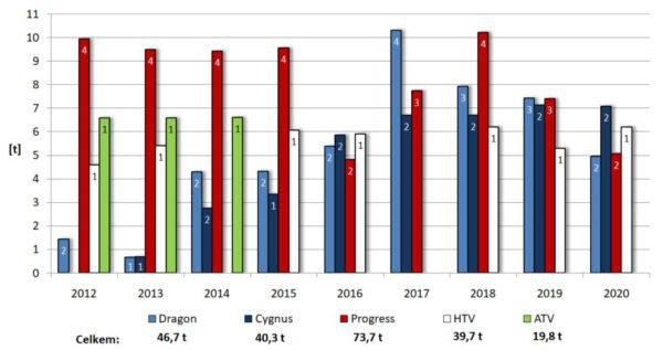 Hmotnost nákladu dopraveného na ISS jednotlivými zásobovacími loděmi v daném roce. Hodnoty na vrcholu sloupců označují počet všech úspěšných zásobovacích misí. Hodnoty pod legendou představují souhrnnou hmotnost vyneseného nákladu pro každou loď od roku 2012.