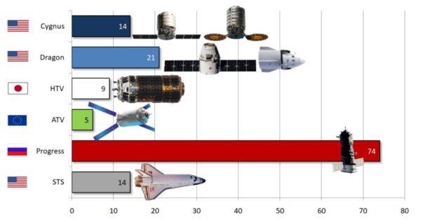 Počet všech zásobovacích misí k Mezinárodní kosmické stanici v celé její historii.