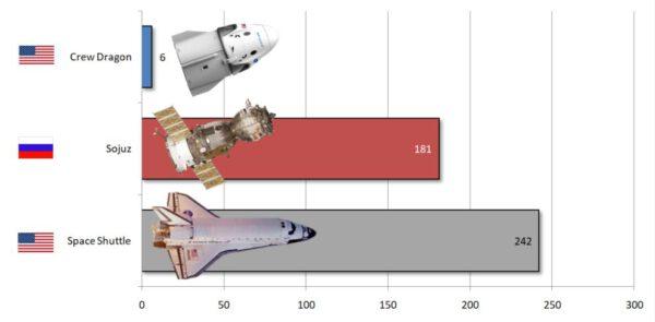 Počet lidí dopravených na Mezinárodní kosmickou stanici jednotlivými loděmi v celé její historii.