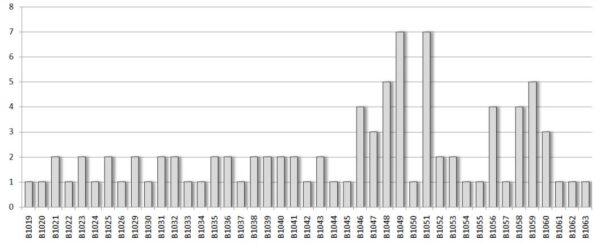 Porovnání počtu startů všech prvních stupňů.