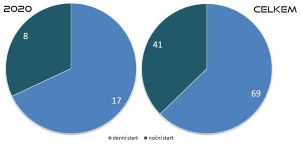 Poměry denních a nočních startů SpaceX v roce 2020 a celkově.