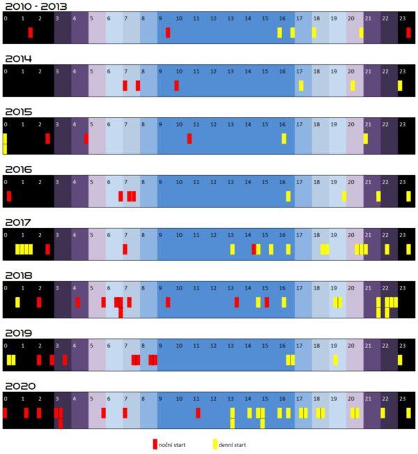 Přehled časů všech startů SpaceX v letech 2010 - 2020 s rozlišením denních a nočních startů.