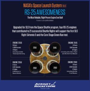 Motory na centrálním stupni rakety SLS mají za sebou službu na raketoplánech.