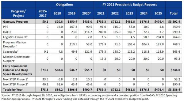 Dosavadní a výhledové financování programu Gateway podle jednotlivých položek. Sloupec 2021 obsahuje položky z prezidentské žádosti v úhrnné výši 739 milionů $. Schváleno bylo 699 milionů $.