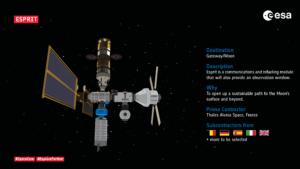 Schéma stanice Gateway - modul ESPRIT je vyznačen modře.