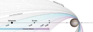 Postupné změny oběžné dráhy sondy Juno během nadstavbové mise.