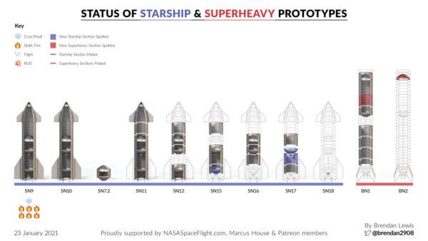 Aktuální stav výroby jednotlivých prototypů lodi Starship a Super Heavy