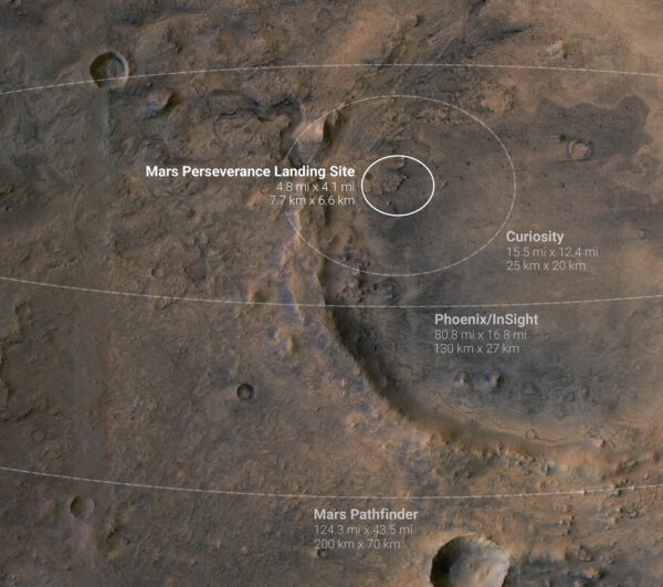 Přistávací elipsy vybraných misí na Marsu