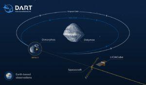 Sonda DART zasáhne měsíček planetky Didimos a zpovzdálí bude celou věc sledovat italský cubesat