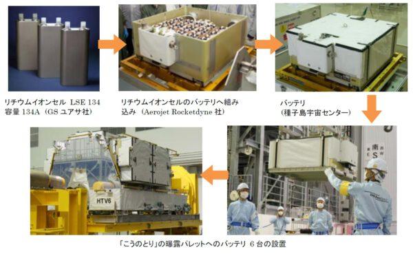 Proces výroby nových lithium-iontových akumulátorů pro ISS.