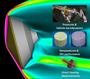 Senzory, které se obsahuje experiment MEDLI2