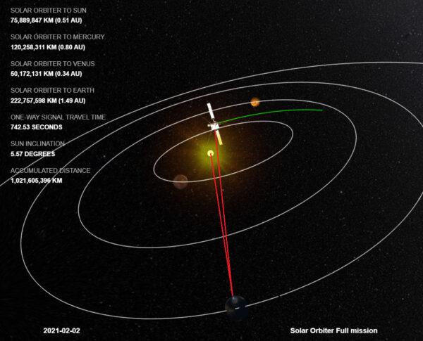 Sonda Solar orbiter se z pohledu od Země přiblížila velmi těsně ke Slunci.