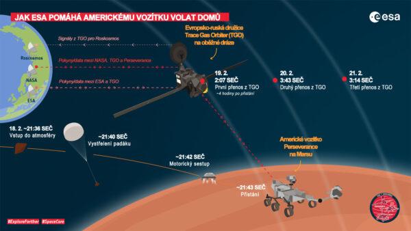 Infografika Evropské kosmické agentury věnovaná datovému přenosu mezi Zemí a vozítkem Perseverance pomocí sondy TGO.