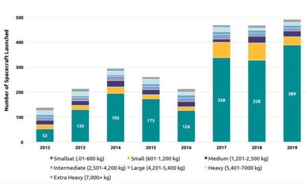 Graf ukazuje v čase narůstající počet malých družic vynesených do kosmu. Trh i nadále roste.