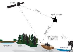 Princip GNSS (Global Navigation Satellite System) reflektometrie.