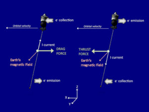 Figure 1: Princip elektromagnetického lana
