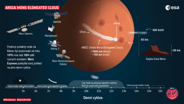 AMEC (Arsia Mons Elongated Cloud - protáhlý oblak u Arsia Mons)