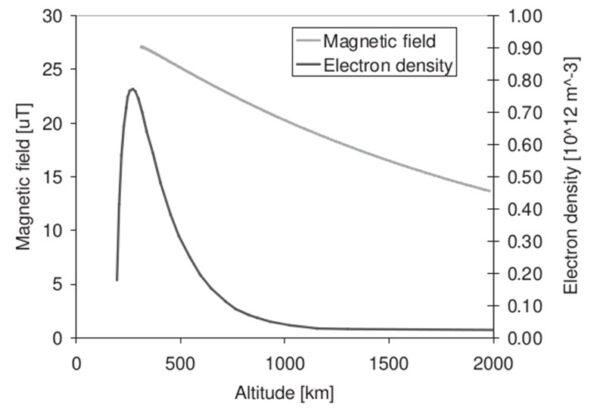 Figure 2: Hustota elektronů (tmavě) a intenzita magnetického pole (světle) v závislosti na vzdálenosti od Země